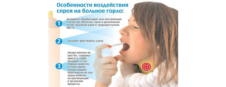 Воздействие спрея на горло