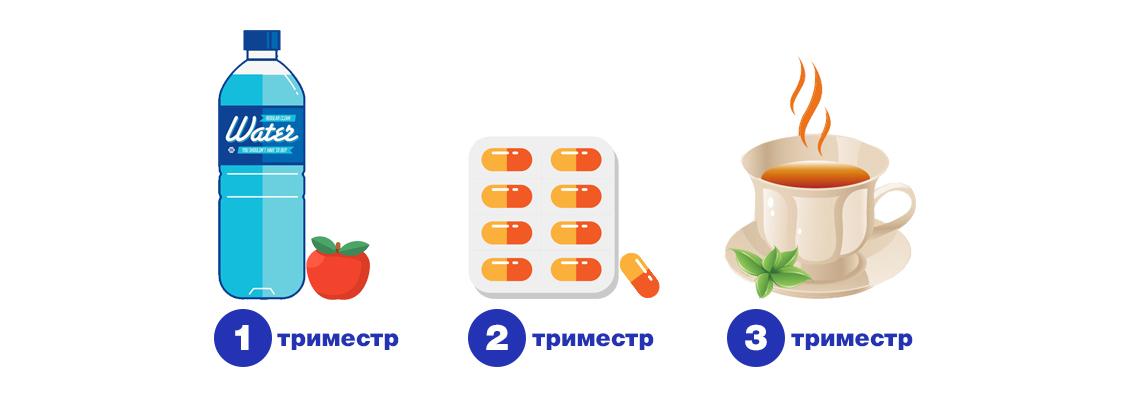 Чем лечить горло на разных сроках беременности